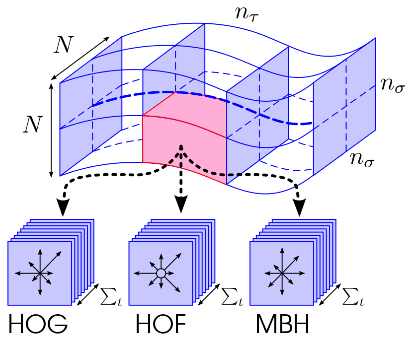Dense trajectories and motion boundary descriptors for action recognition